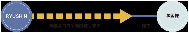 RYU-SHINへの大規模修繕工事の発注方法